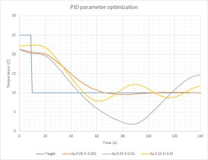 Tuning PID coefficients
