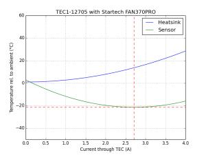 TEC1-12705_with_Startech_FAN370PRO