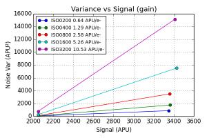 Gain vs ISO in APU/e-
