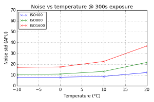 Noise vs Temperature @ 300s