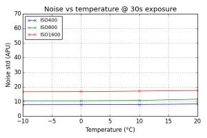 Noise vs Temperature @ 30s