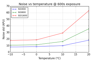 Noise vs Temperature @ 600s