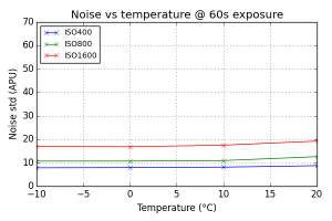 Noise vs Temperature @ 60s